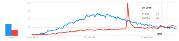 Django vs Drupal on Google Trends