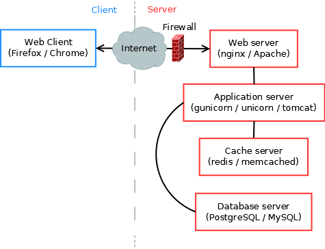 A typical web application